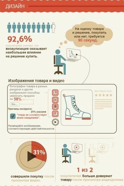 Психология покупателей и оформление заказа в интернет магазине