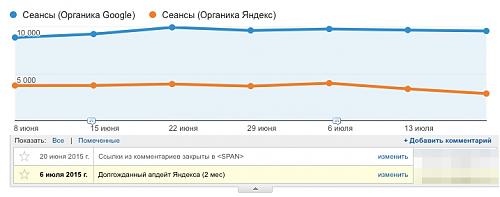 Результаты эксперимента с блогом. Какие изменения дали дополнительный трафик?