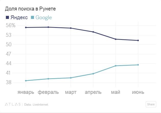 Волож сказал, что «Яндекс» силён на десктопах. Через месяц доля поиска на десктопах упала (+ толкование её «Яндексом»)